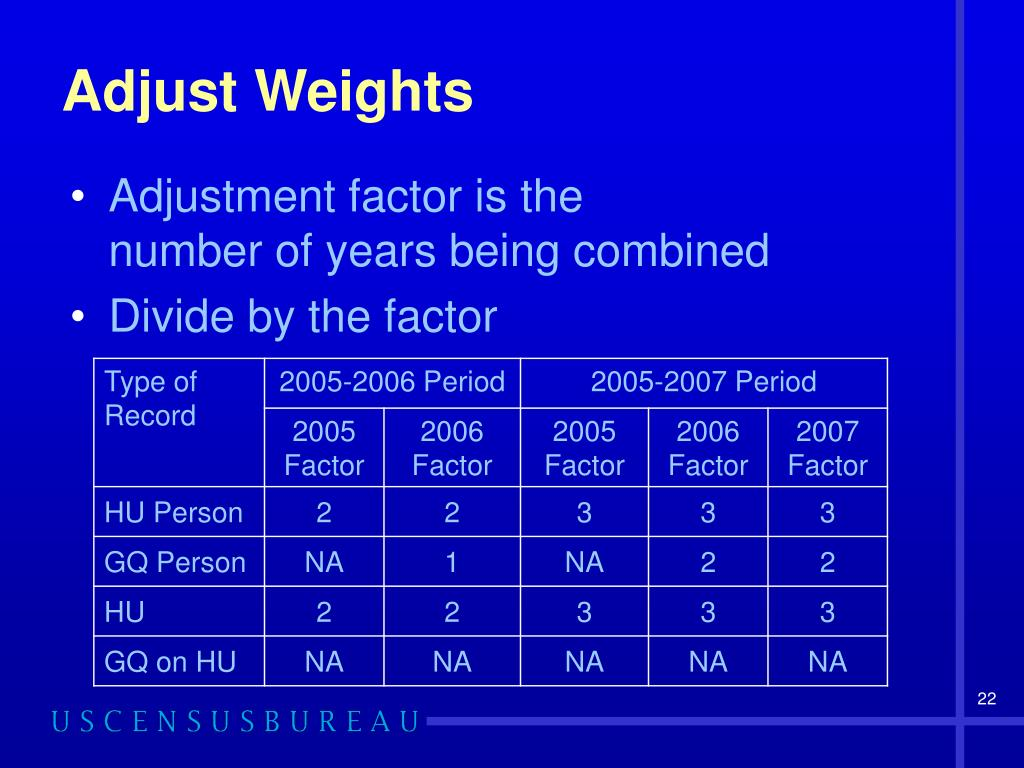Adjust Weights