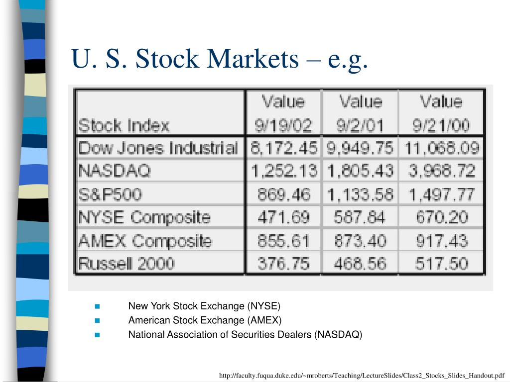 U. S. Stock Markets – e.g.