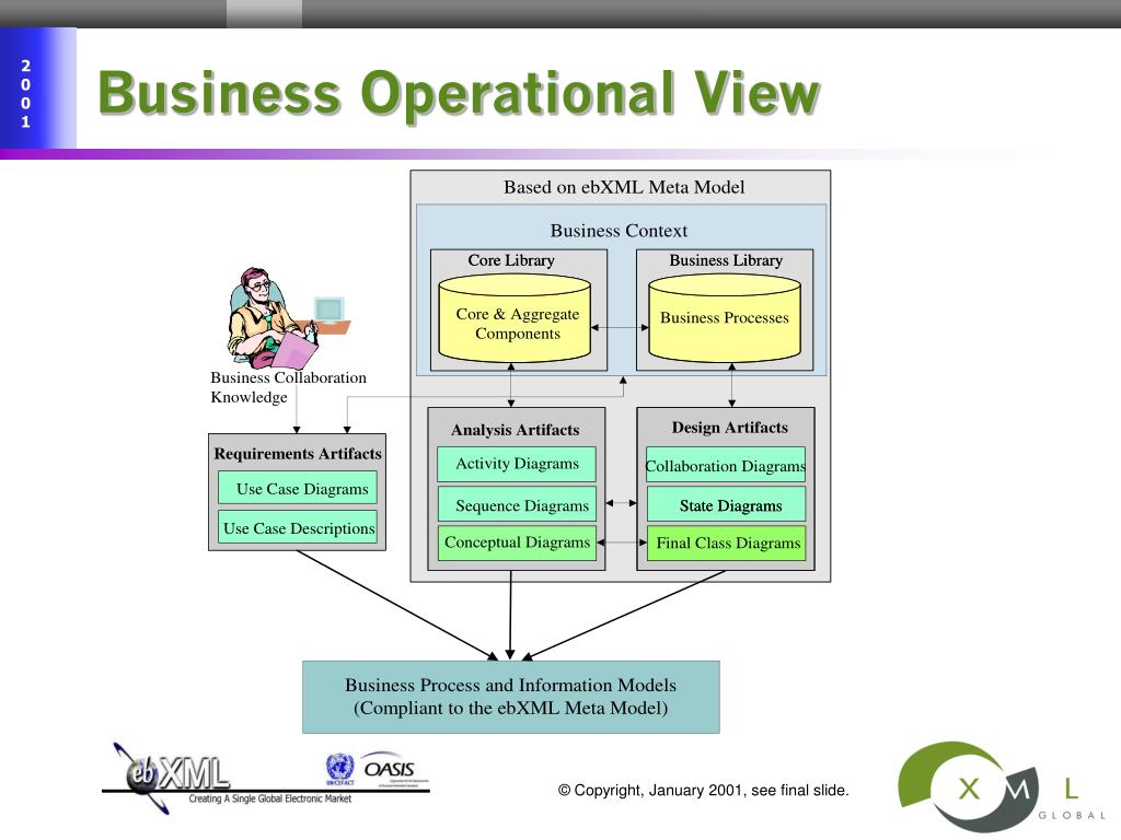 Business Operational View