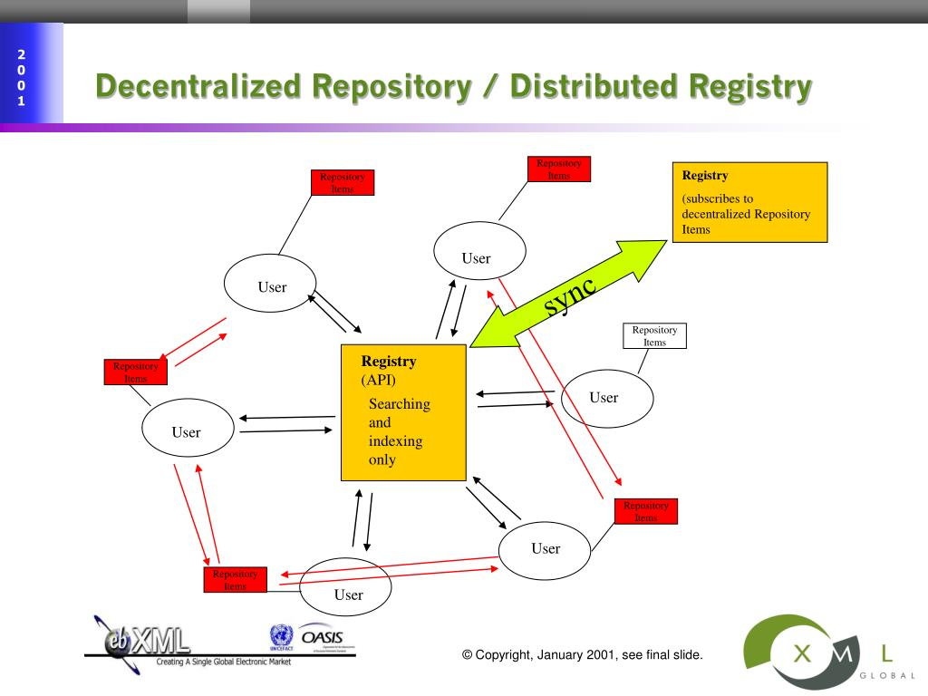 Decentralized Repository / Distributed Registry
