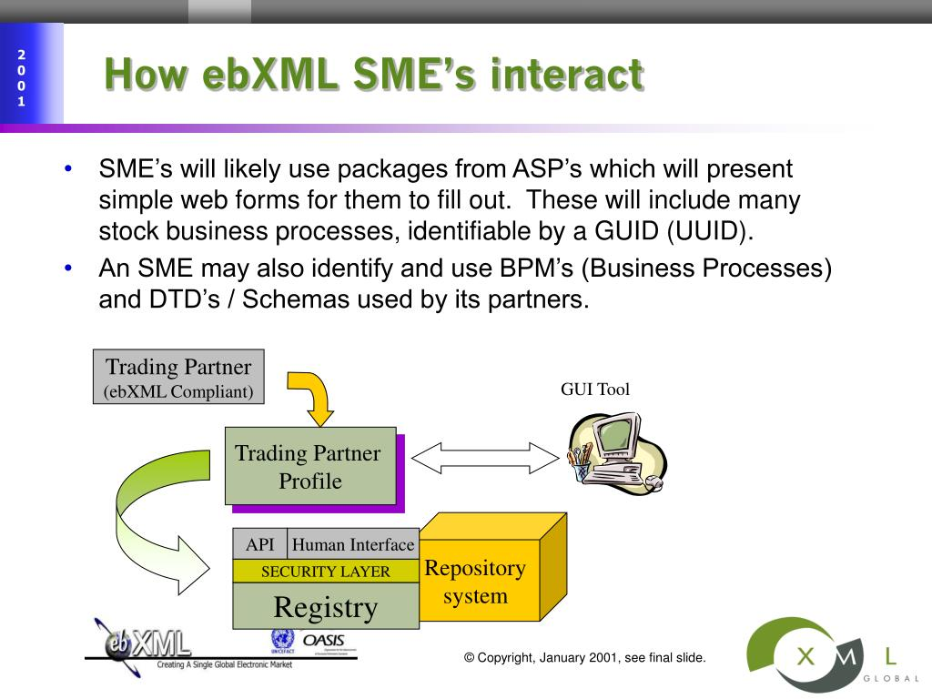How ebXML SME's interact