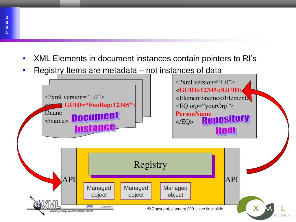 XML Elements in document instances contain pointers to RI's