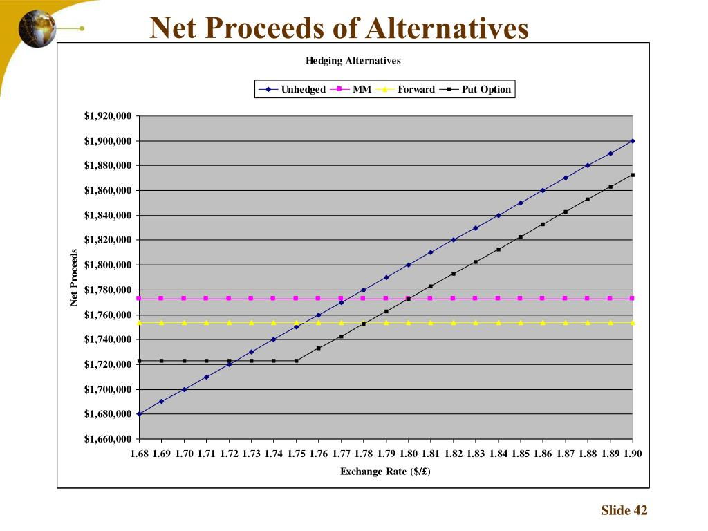 Net Proceeds of Alternatives