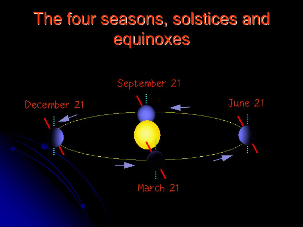The four seasons, solstices and equinoxes