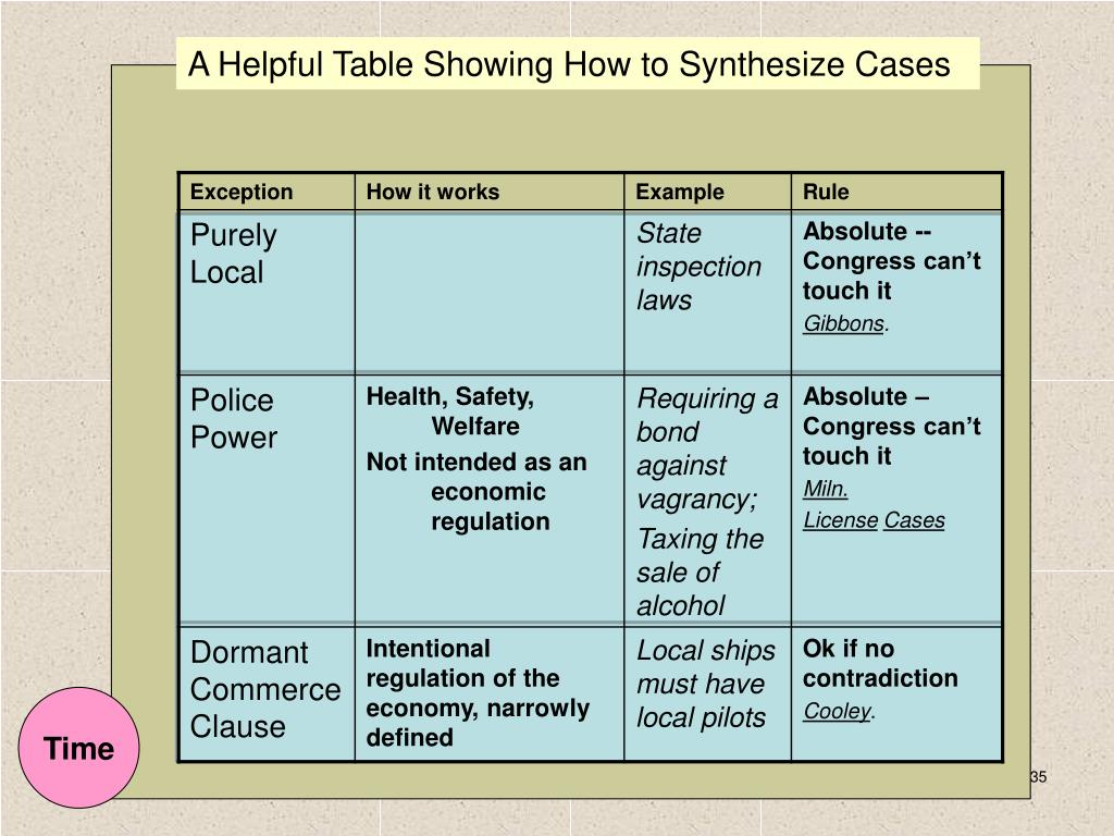 A Helpful Table Showing How to Synthesize Cases