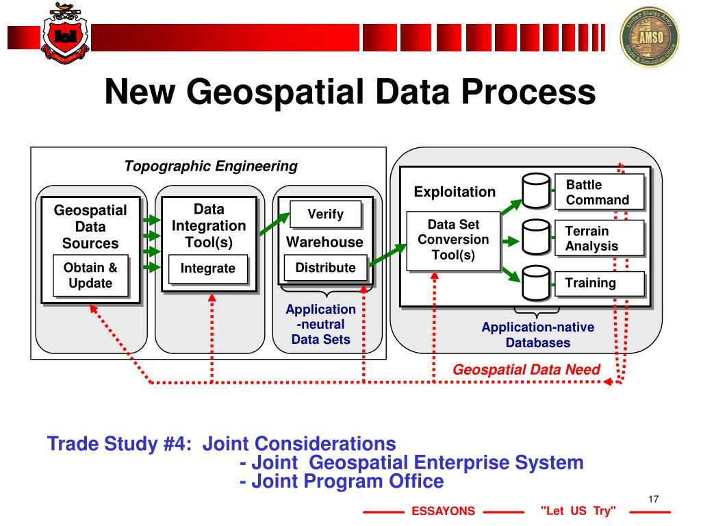 New Geospatial Data Process
