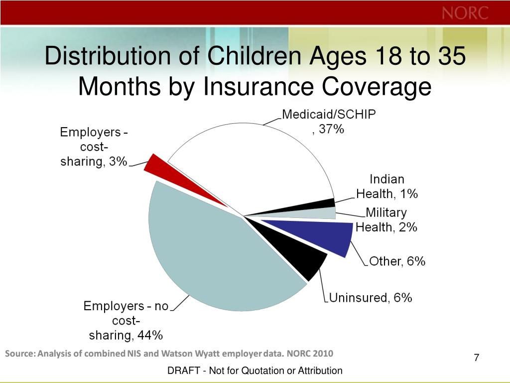 Distribution of Children Ages 18 to 35 Months by Insurance Coverage