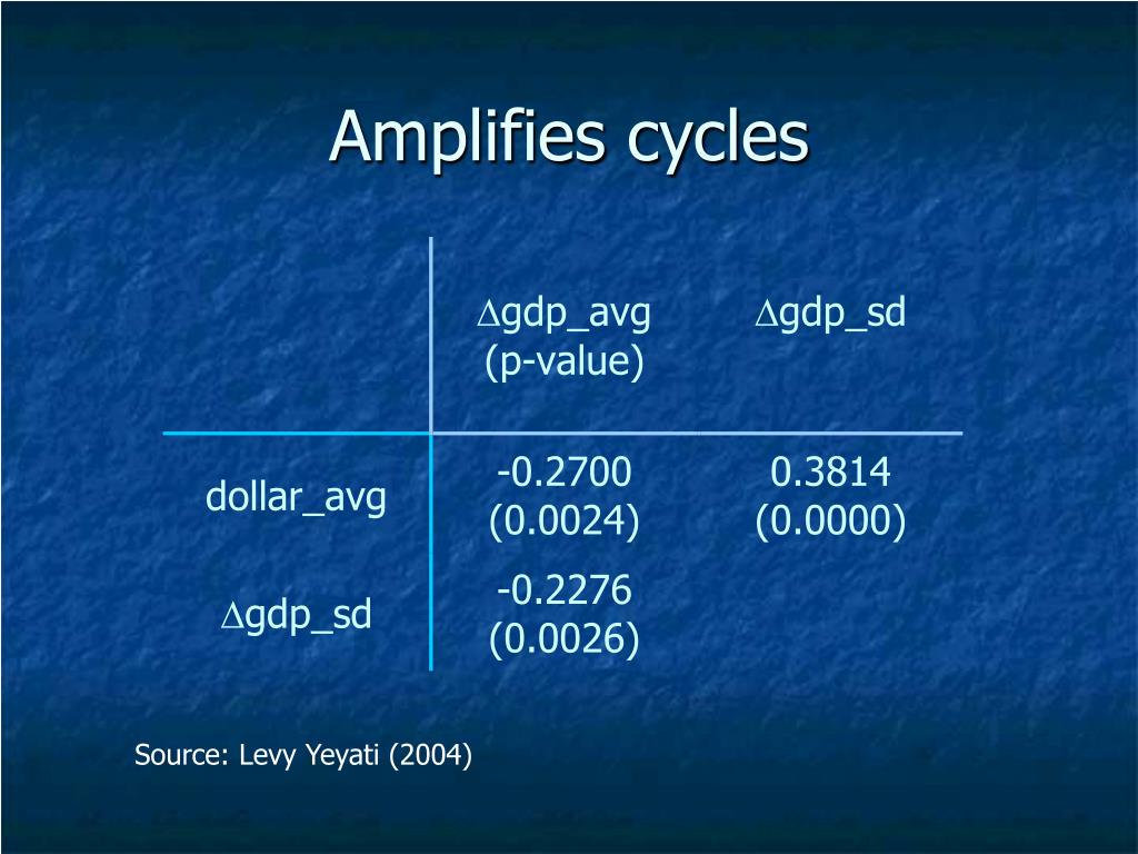 Amplifies cycles