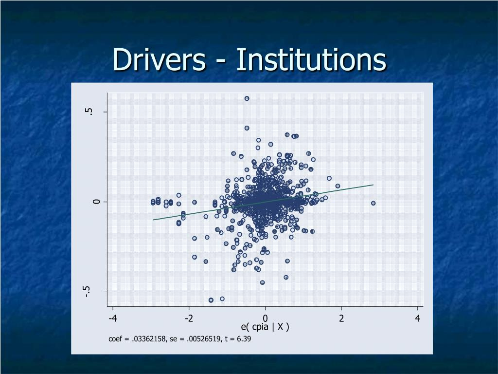 Drivers - Institutions