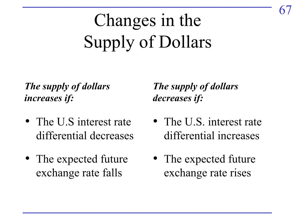 The U.S interest rate differential decreases