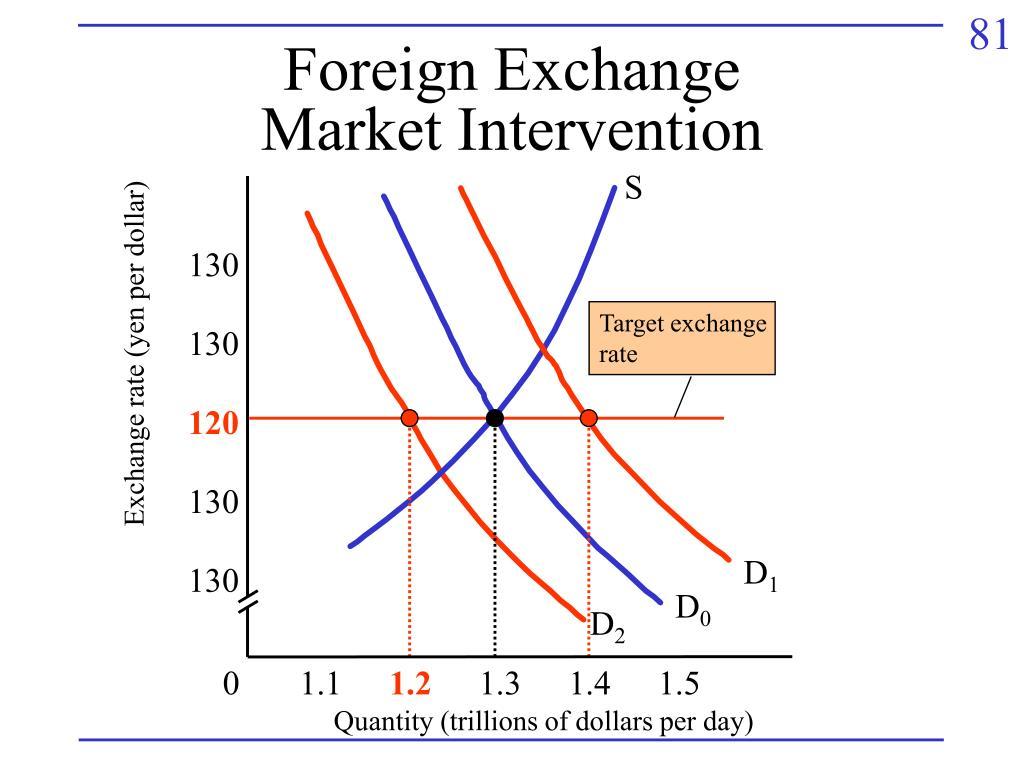 Target exchange