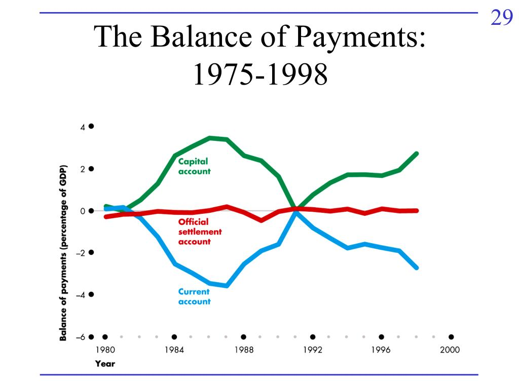 The Balance of Payments:
