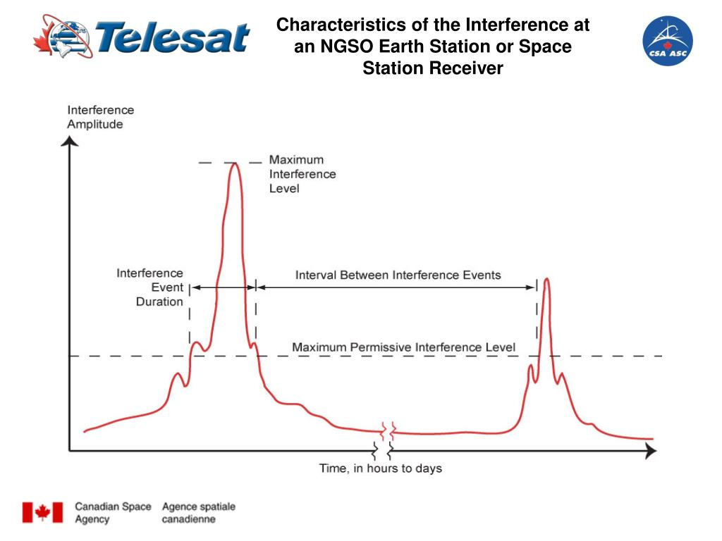 Characteristics of the Interference at an NGSO Earth Station or Space Station Receiver