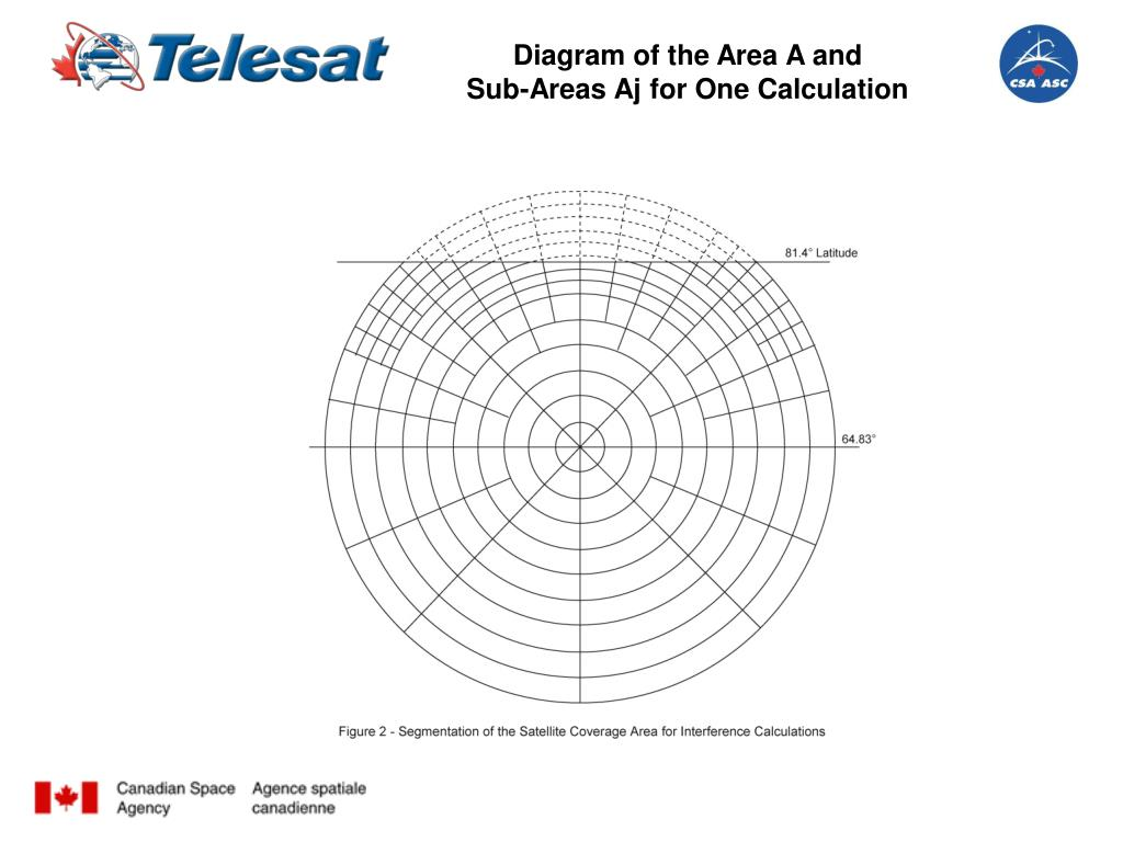 Diagram of the Area A and