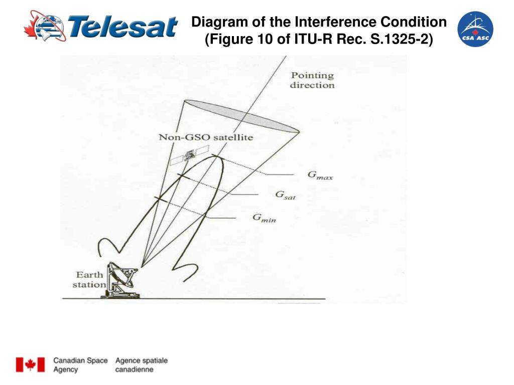 Diagram of the Interference Condition (Figure 10 of ITU-R Rec. S.1325-2)