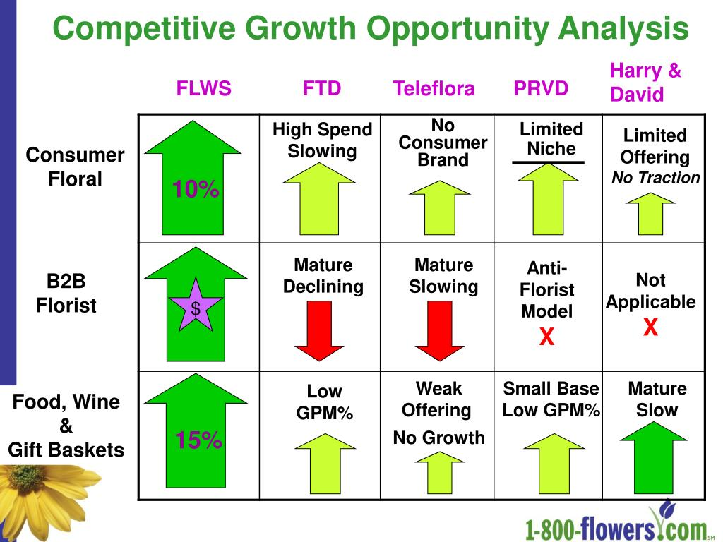 Competitive Growth Opportunity Analysis
