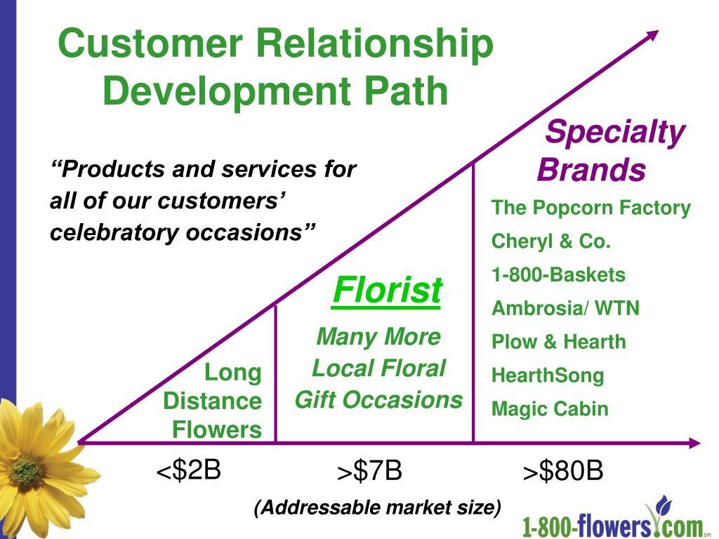 Customer Relationship Development Path