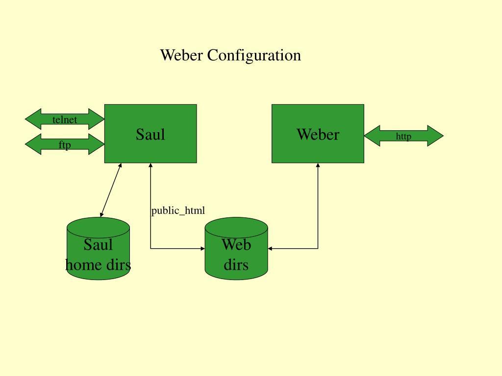 Weber Configuration