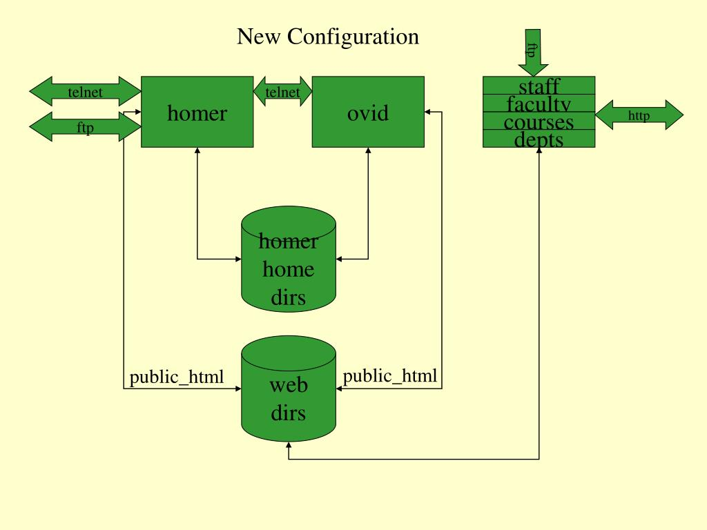 New Configuration