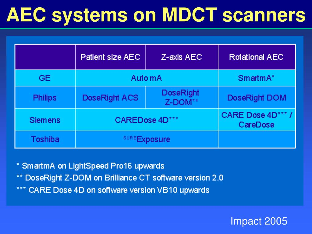 AEC systems on MDCT scanners