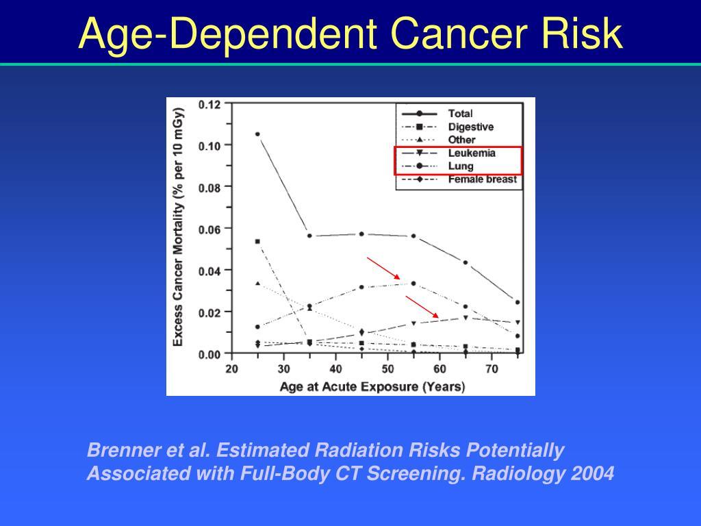 Age-Dependent Cancer Risk