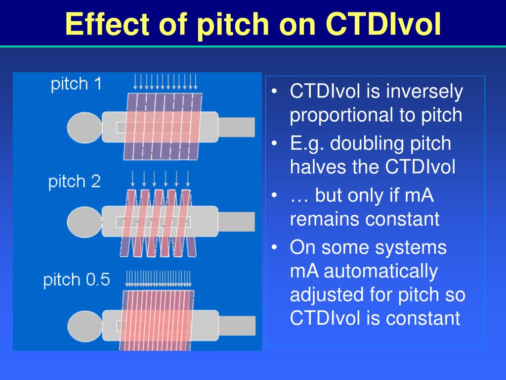 Effect of pitch on CTDIvol