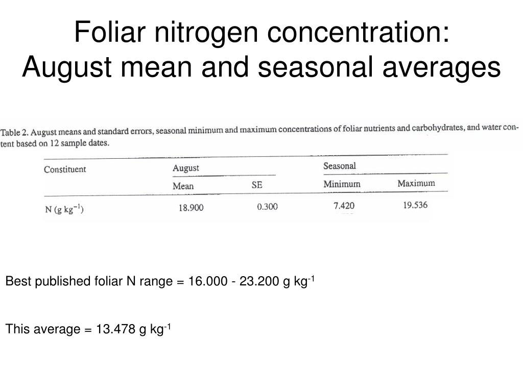 Foliar nitrogen concentration: