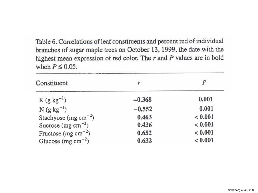 Schaberg et al., 2003