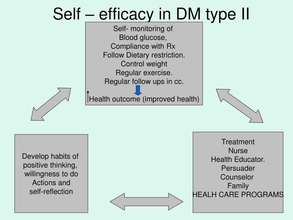 Self – efficacy in DM type II