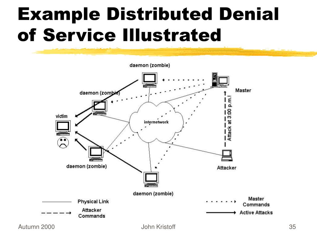 Example Distributed Denial of Service Illustrated