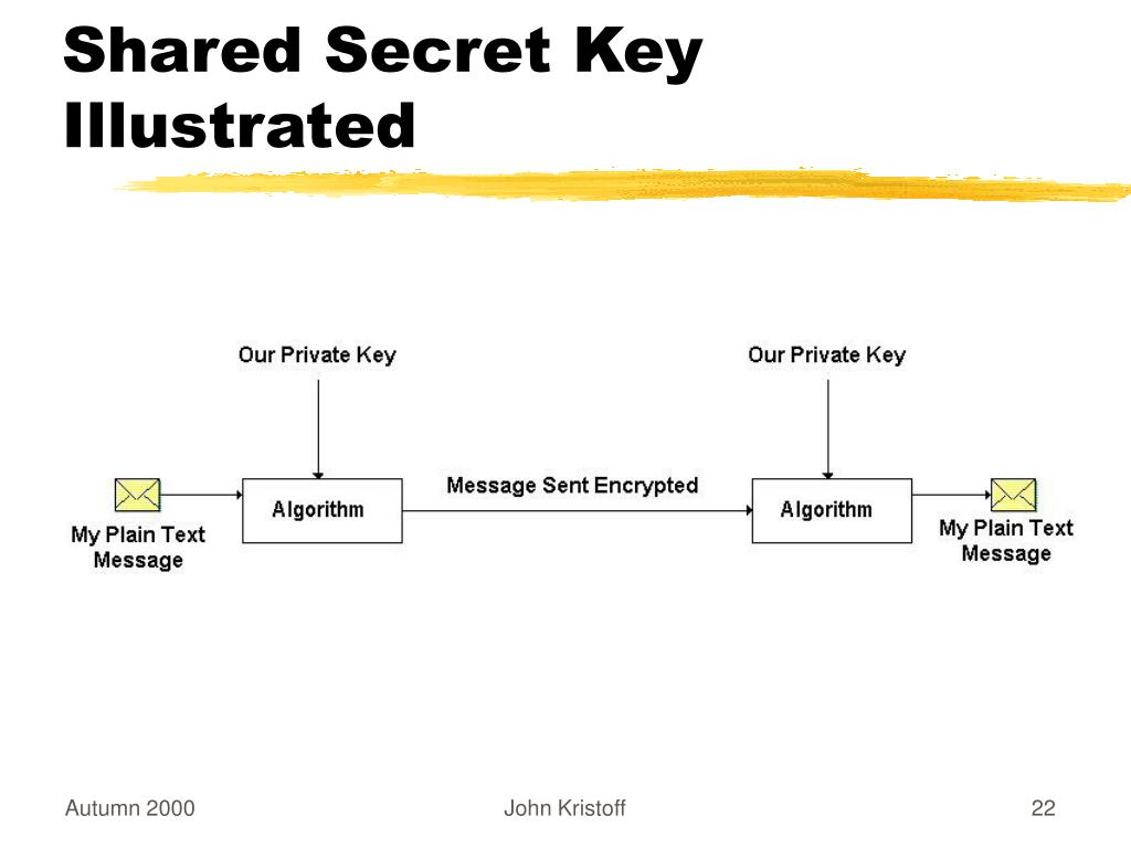 Shared Secret Key Illustrated