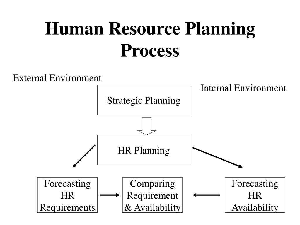 human resources (hr) planning process presentation essay Excellent hr tools and great presentation about hr management, hr strategy and career management, human resource management, powerpoint presentation series, six.