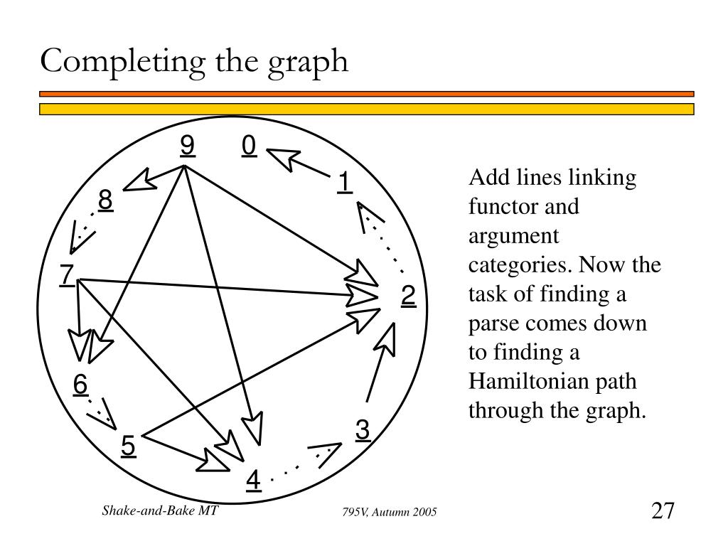 Completing the graph
