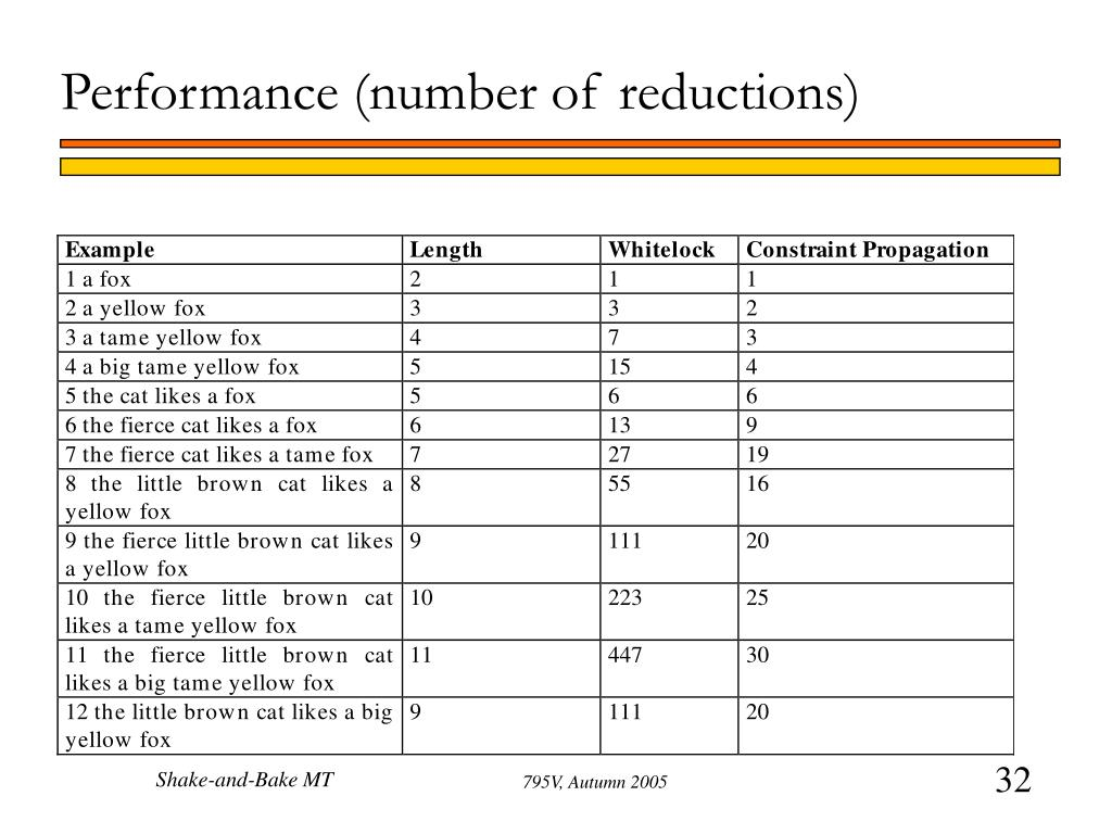 Performance (number of reductions)