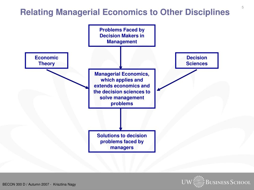 Relating Managerial Economics to Other Disciplines