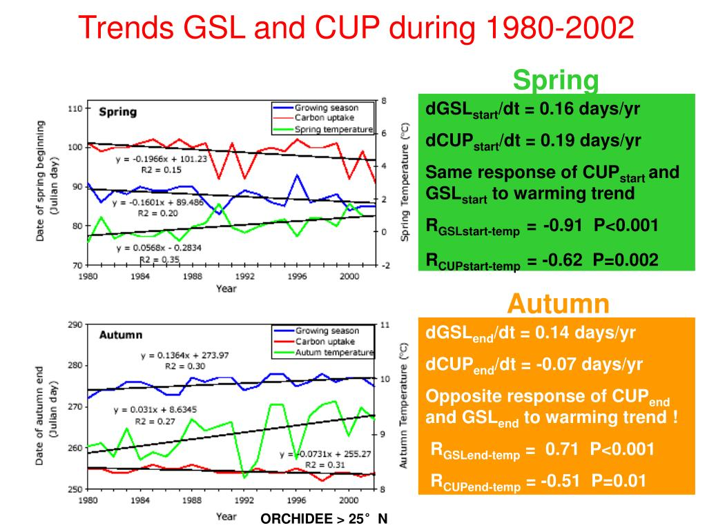 Trends GSL and CUP during 1980-2002