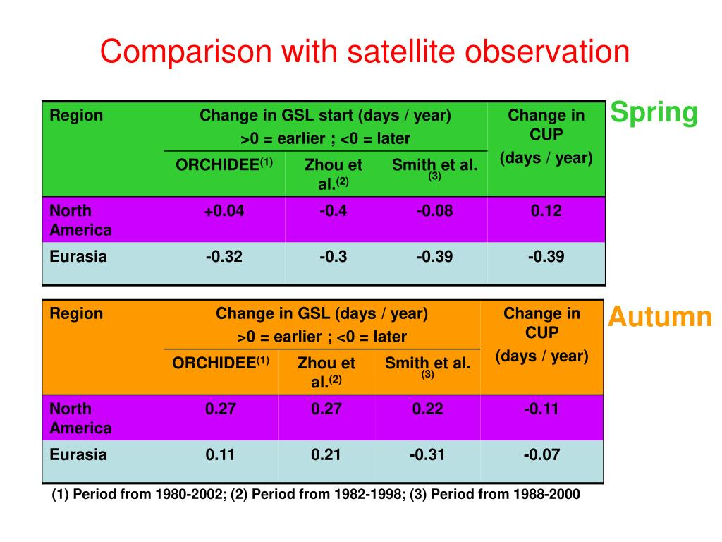 Comparison with satellite observation