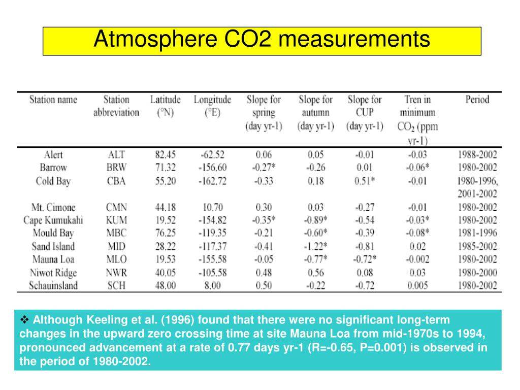 Atmosphere CO2 measurements