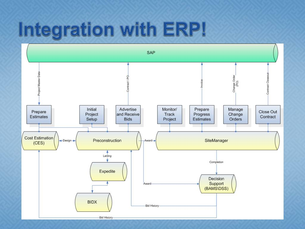 Integration with ERP!