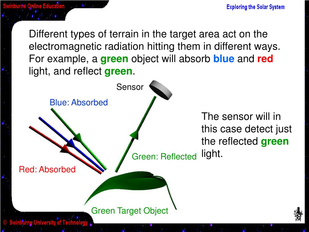 Different types of terrain in the target area act on the electromagnetic radiation hitting them in different ways. For example, a