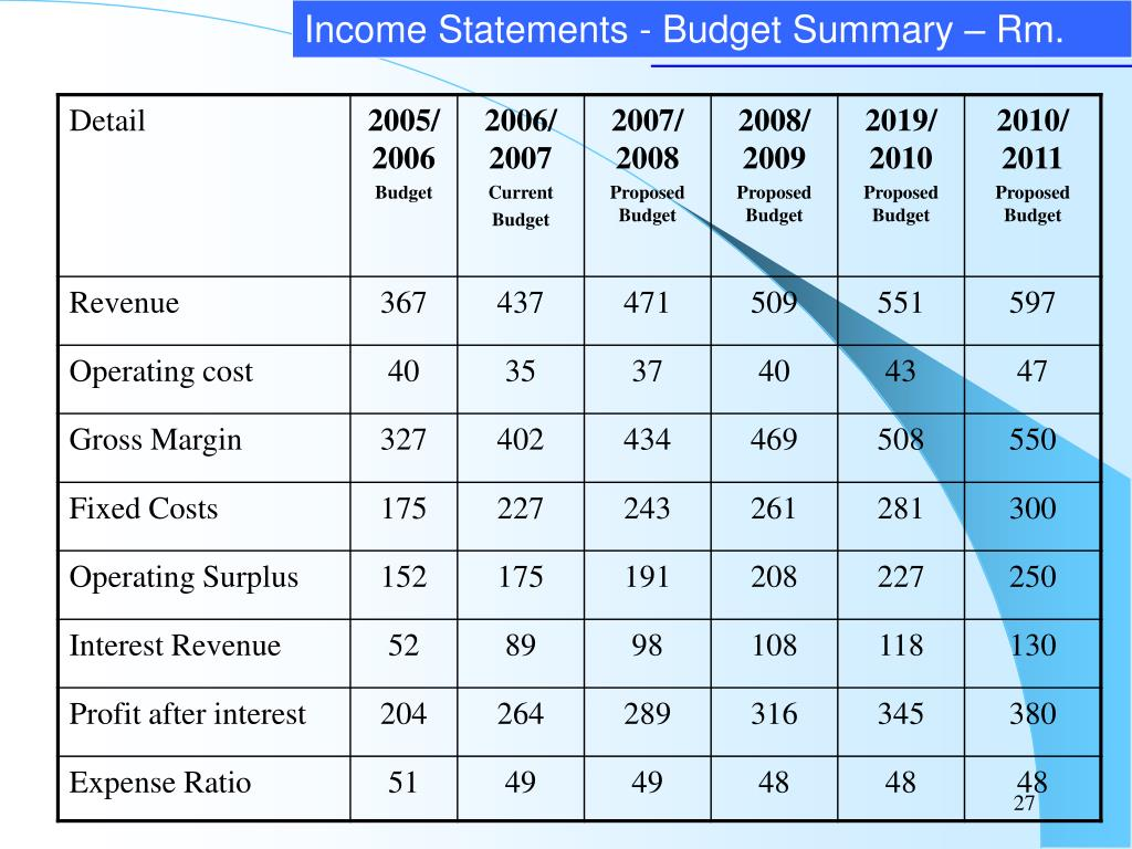 Income Statements - Budget Summary – Rm.