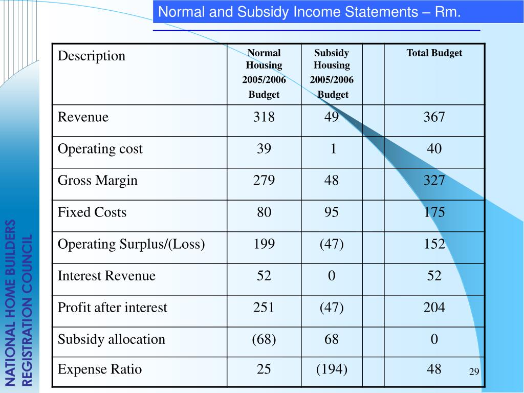 Normal and Subsidy Income Statements – Rm.