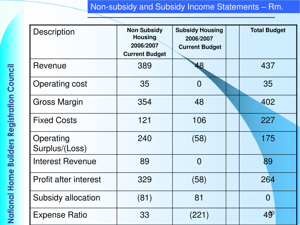 Non-subsidy and Subsidy Income Statements – Rm.