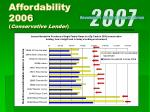 affordability 2006 conservative lender