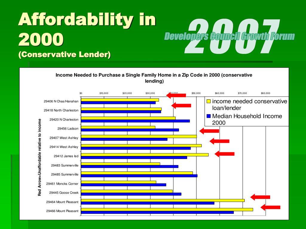 Affordability in 2000