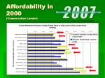 affordability in 2000 conservative lender