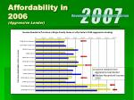 affordability in 2006 aggressive lender