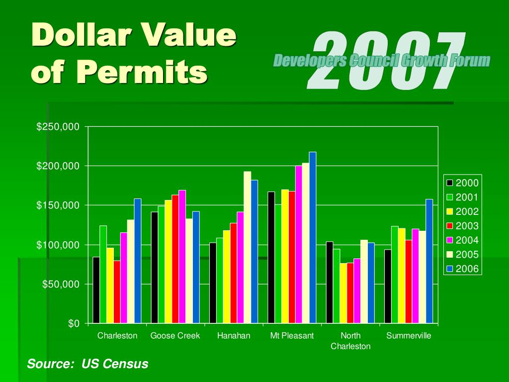 Dollar Value of Permits