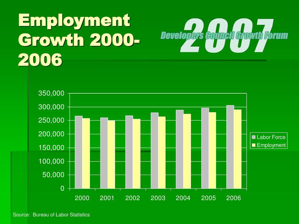Employment Growth 2000-2006