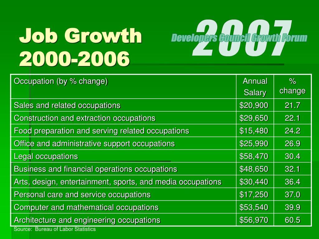 Job Growth 2000-2006